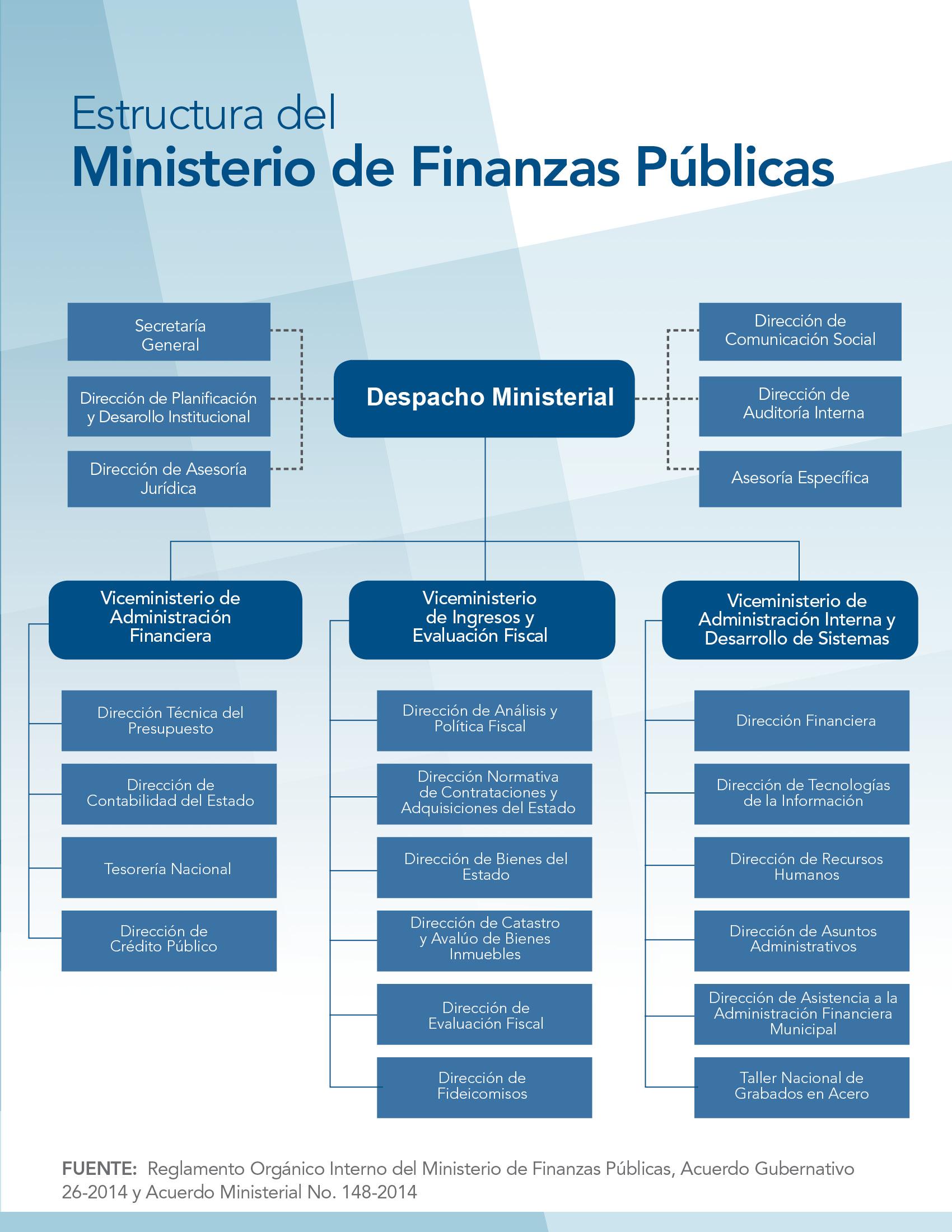 Organigrama for Ministerio del interior estructura