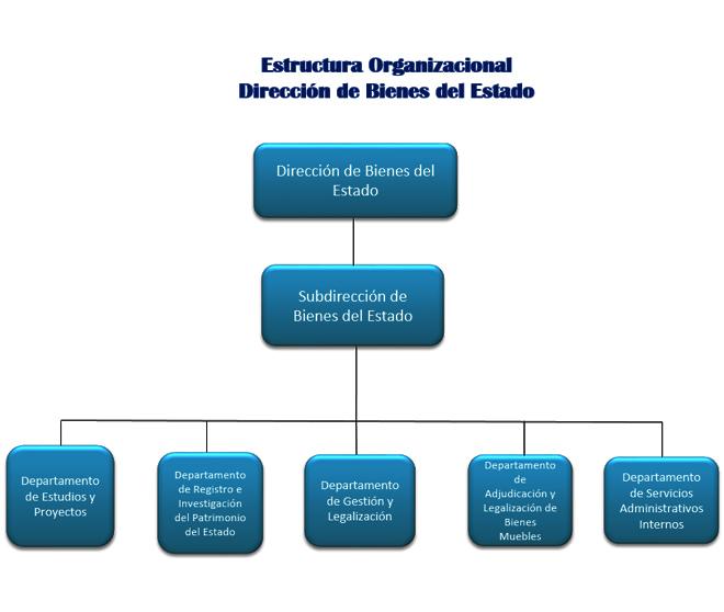 Poder Ejecutivo En Guatemala Slideshare Organigrama