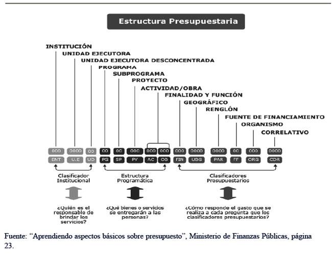 Portal De Transferencias Presupuestarias